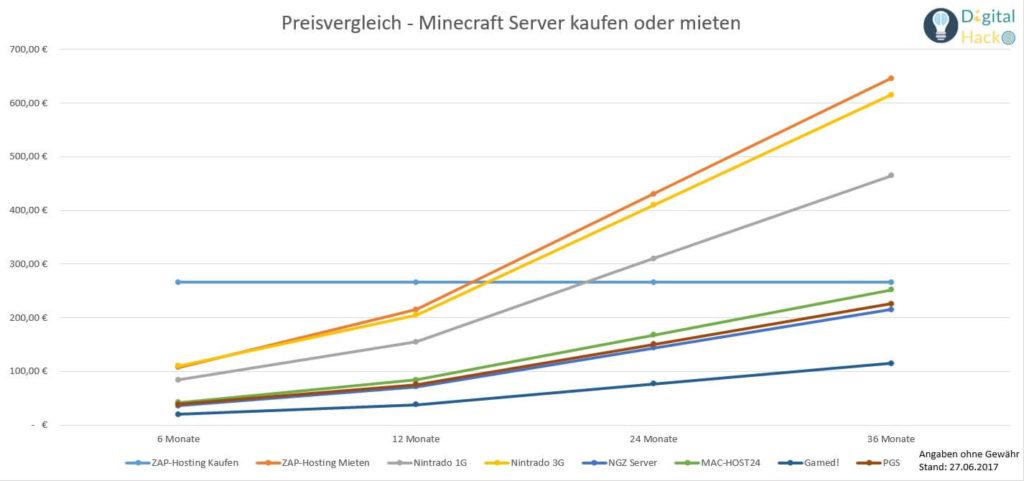 Minecraft Server Kaufen Vergleichs Chart